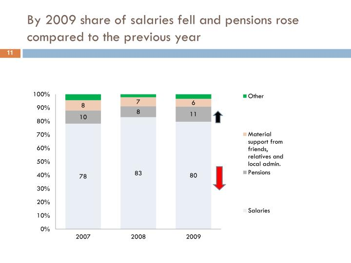 By 2009 share of salaries fell and pensions rose compared to the previous year