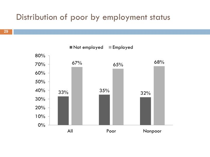 Distribution of poor by employment status