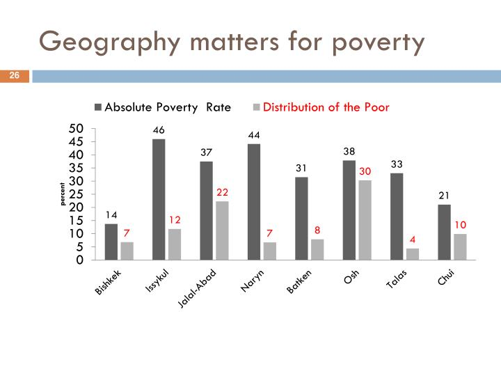 Geography matters for poverty