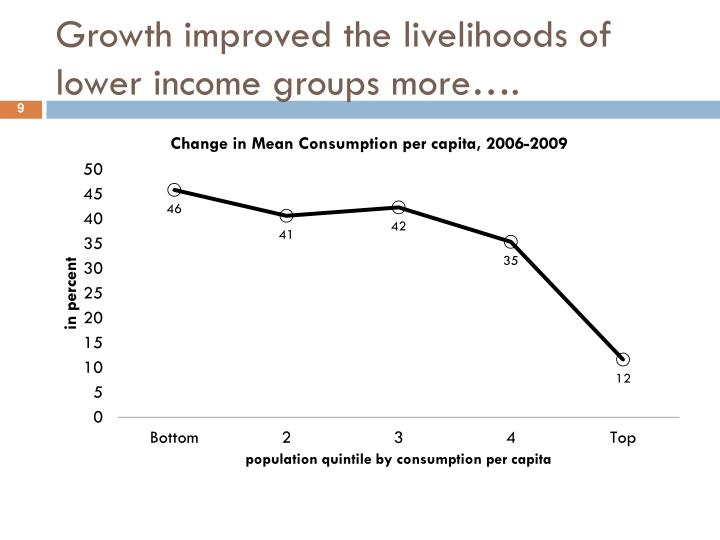 Growth improved the livelihoods of