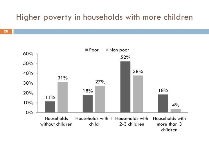 Higher poverty in households with more children