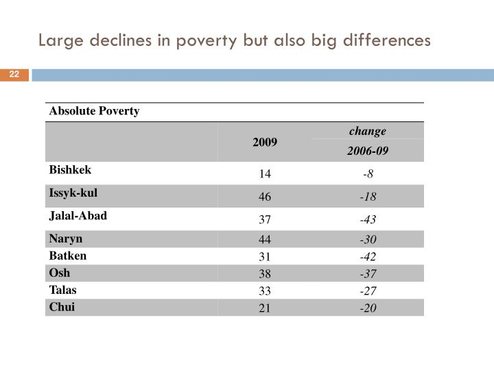 Large declines in poverty but also big differences