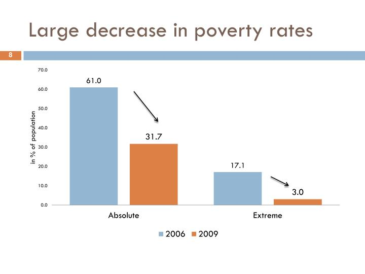 Large decrease in poverty rates