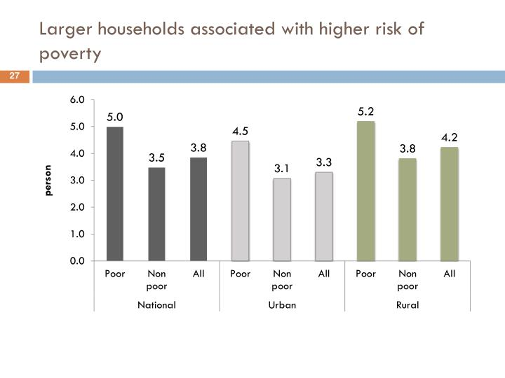Larger households associated with higher risk of poverty