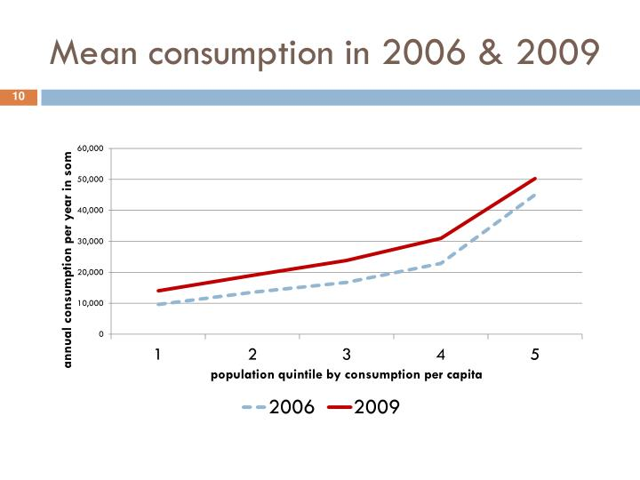 Mean consumption in 2006 & 2009