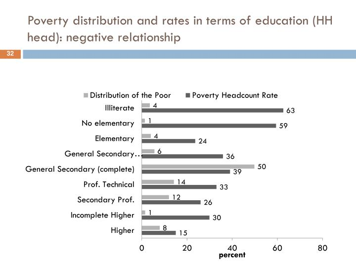 Poverty distribution and rates in terms of education (HH head): negative relationship