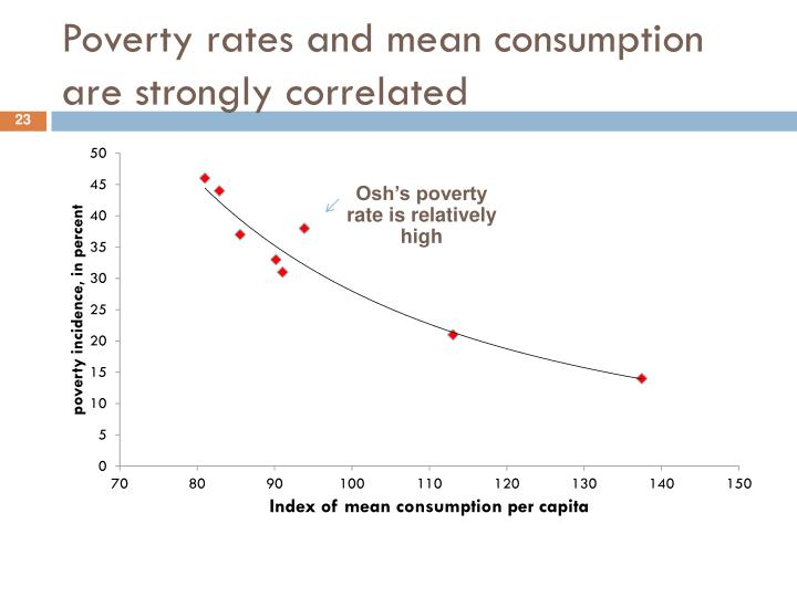 Poverty rates and mean consumption are strongly correlated