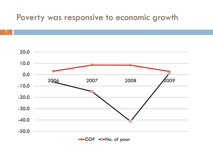 Poverty was responsive to economic growth