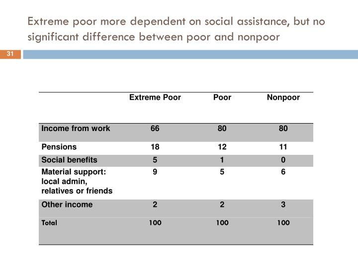 Extreme poor more dependent on social assistance, but no significant difference between poor and