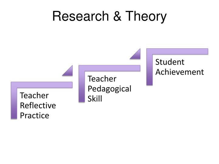 Research & Theory