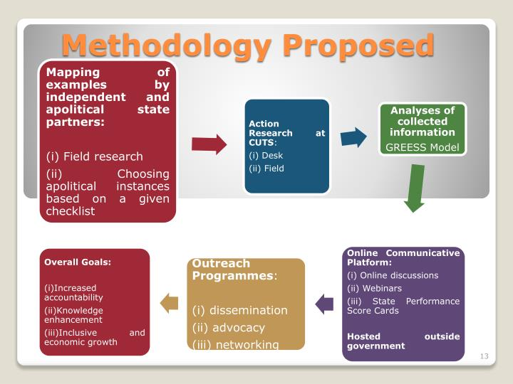 Methodology Proposed
