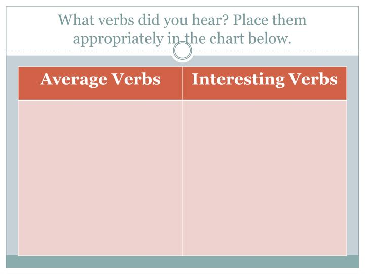 What verbs did you hear? Place them appropriately in the chart below.