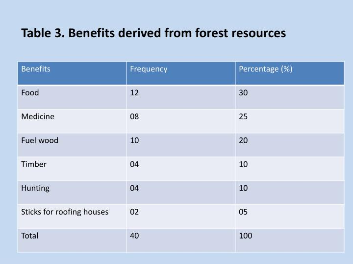 Table 3. Benefits derived from forest resources