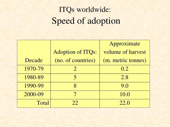 ITQs worldwide: