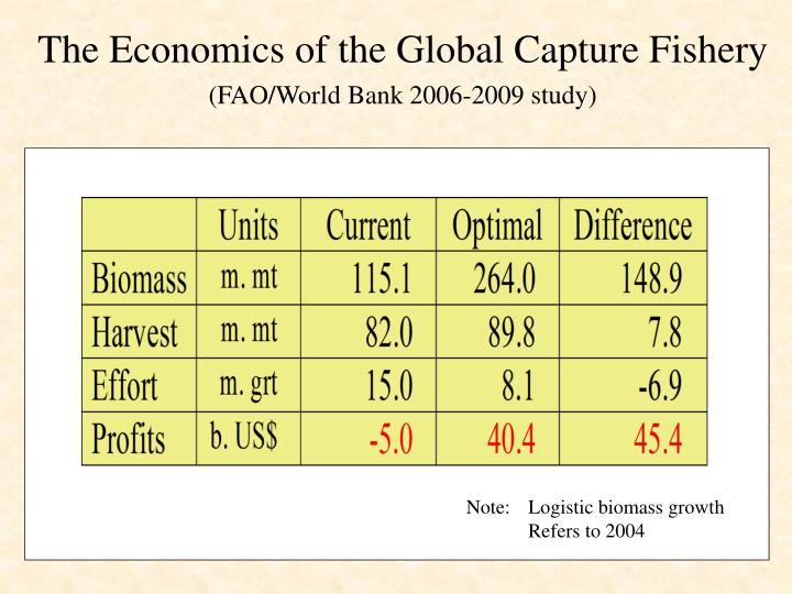 The economics of the global capture fishery fao world bank 2006 2009 study