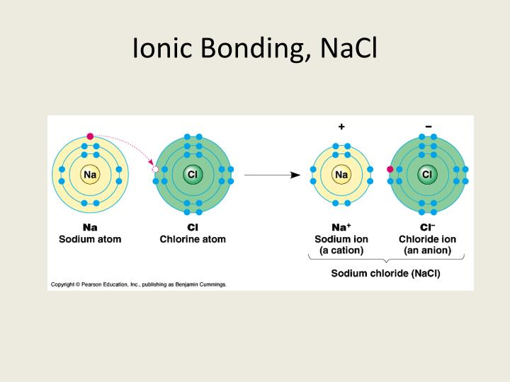 Ppt Ionic Bonding Nacl Powerpoint Presentation Free Download Id 1958057