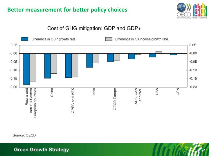 Better measurement for better policy choices