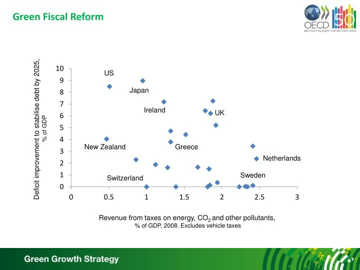 Green Fiscal Reform