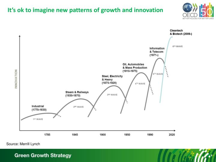 It's ok to imagine new patterns of growth and innovation