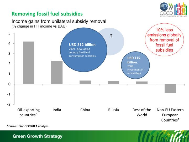 Removing fossil fuel subsidies