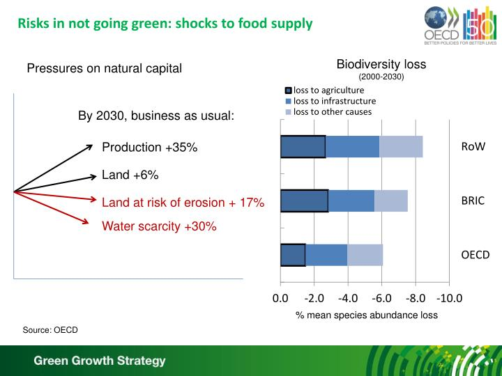 Risks in not going green: shocks to food supply
