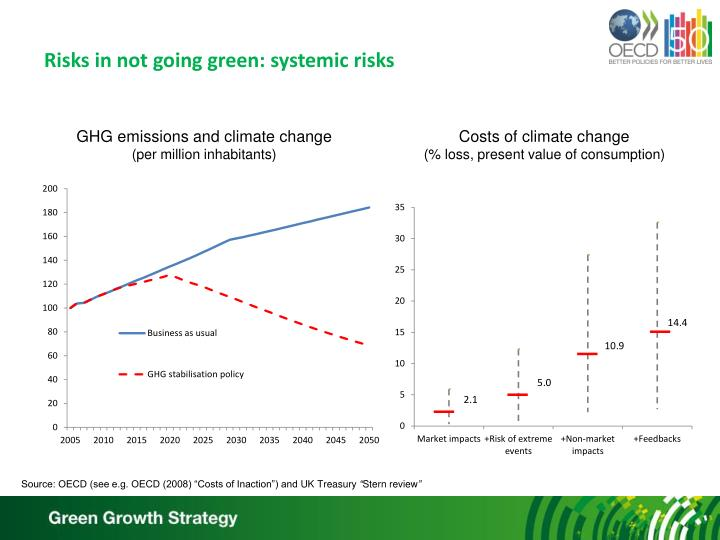 Risks in not going green: systemic risks