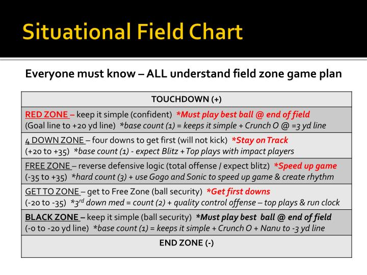 Situational Field Chart