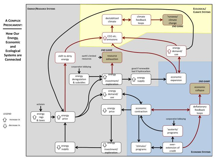 Energy/Resource Systems