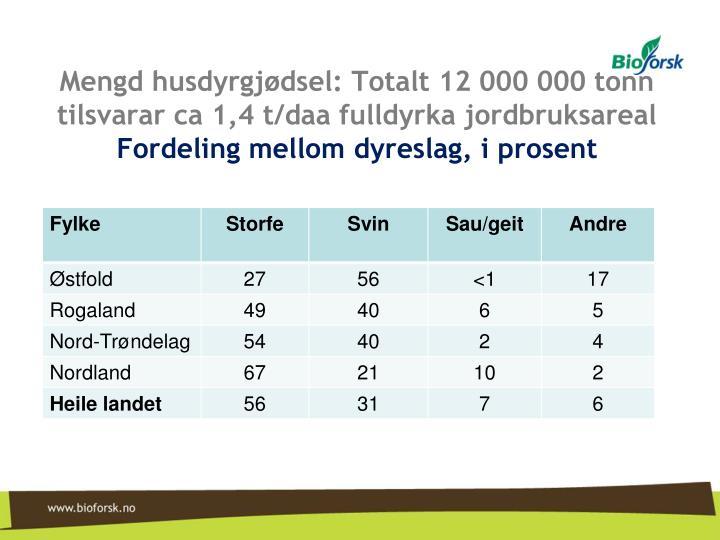 Mengd husdyrgjødsel: Totalt 12 000 000 tonn