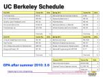 uc berkeley schedule