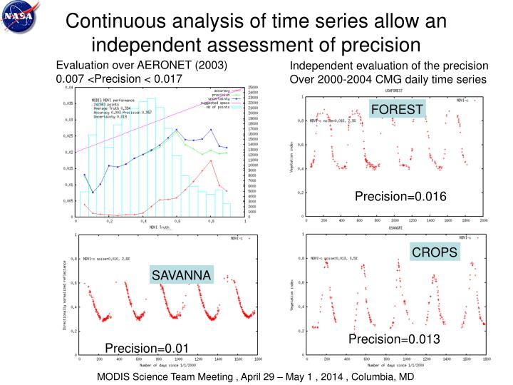 Continuous analysis of time series allow an independent assessment of precision