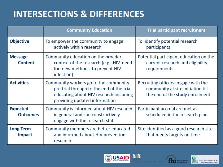 INTERSECTIONS & DIFFERENCES
