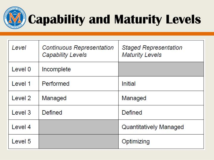 Capability and Maturity Levels