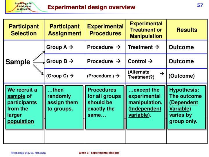 Experimental design overview