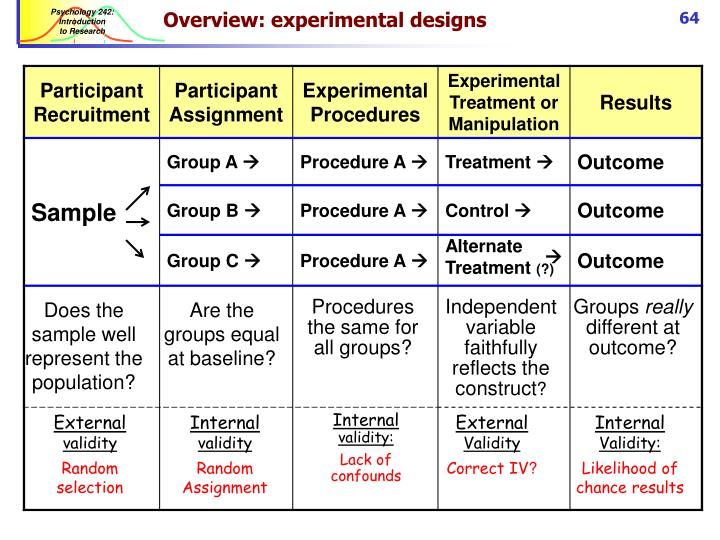 Overview: experimental designs
