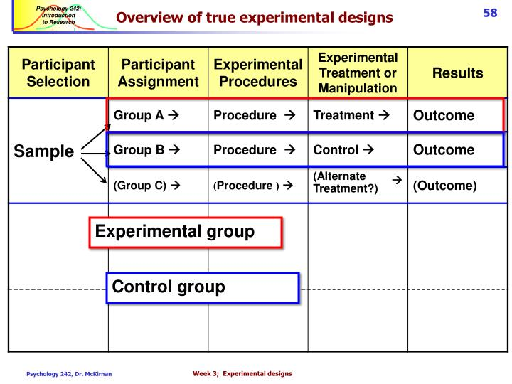 Overview of true experimental designs