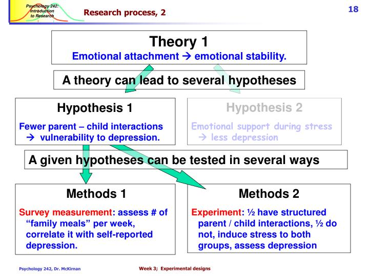 Research process, 2