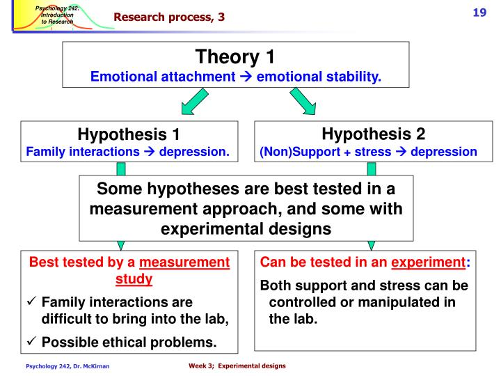 Research process, 3