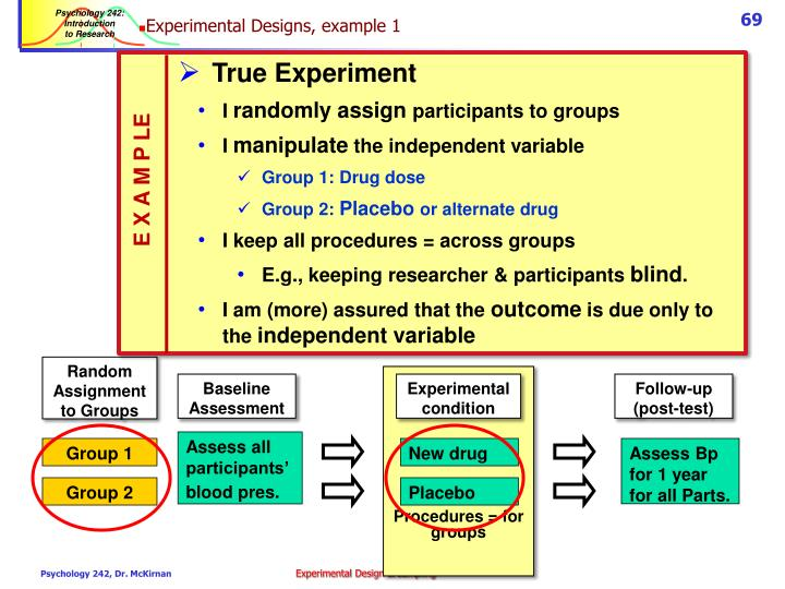 Experimental Designs, example 1