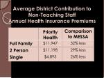 average district contribution to non teaching staff annual health insurance premiums