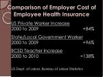 comparison of employer cost of employee health insurance