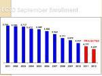 ecsd september enrollment