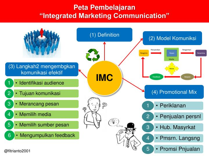 integrated marketing communication of nokia Integrated marketing communication (imc) is the judicious and efficient use of the promotional tools so that a universal, clear, and effective promotional message is communicated amongst the target audience.