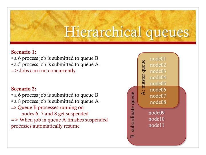 Hierarchical queues