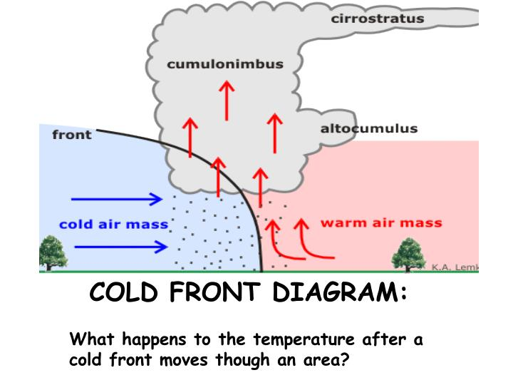 Ppt Air Masses And Fronts Powerpoint Presentation Id1960470