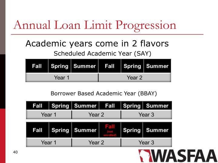 Annual Loan Limit Progression