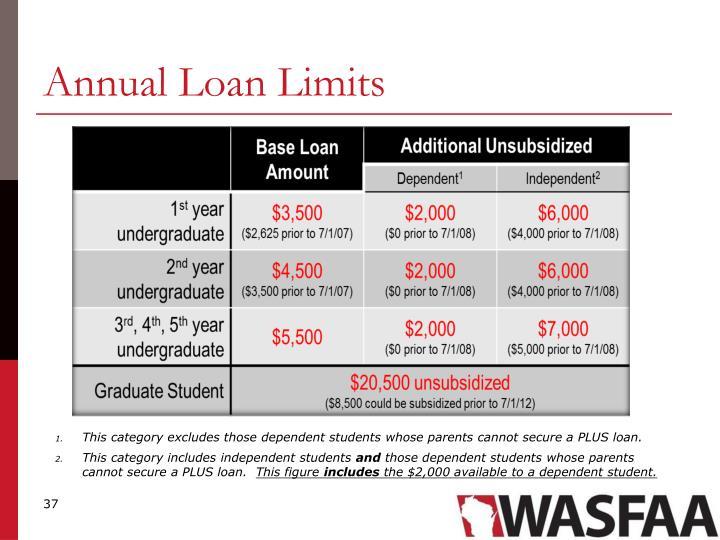 Annual Loan Limits