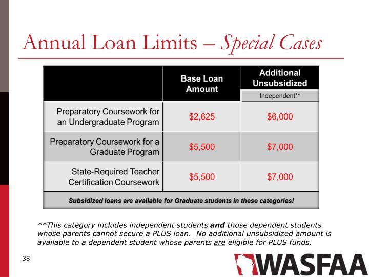 Annual Loan Limits –