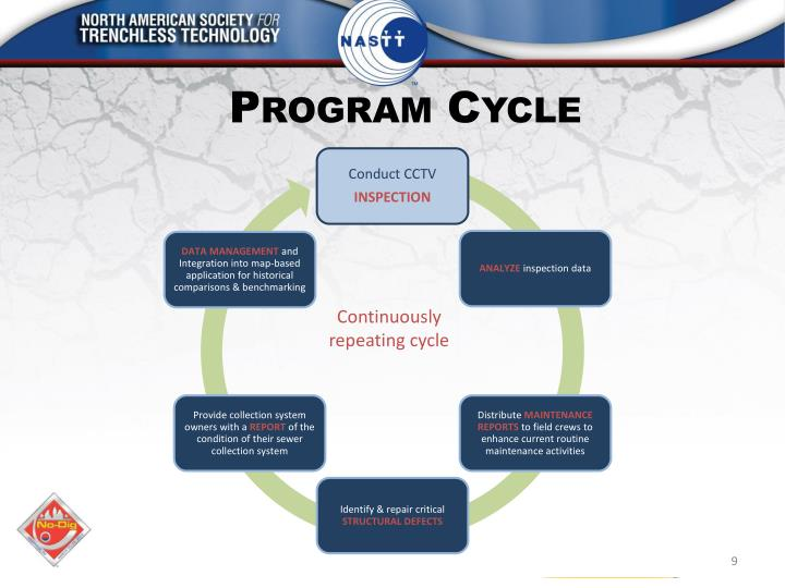 Program Cycle
