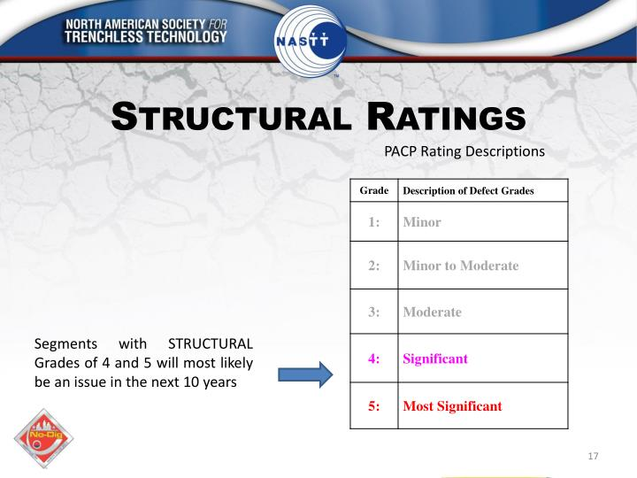PACP Rating Descriptions